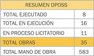 R-DPOSS