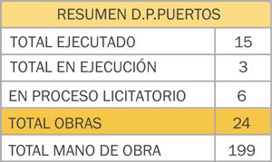 R-PUERTOS